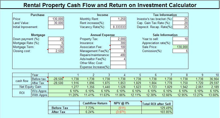 Real Estate Investment Return On Investment and Cash Flow Calculation