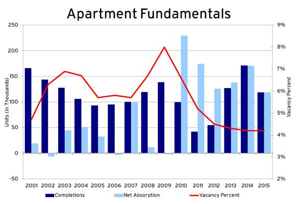 reis_apartment_fundamentals_600